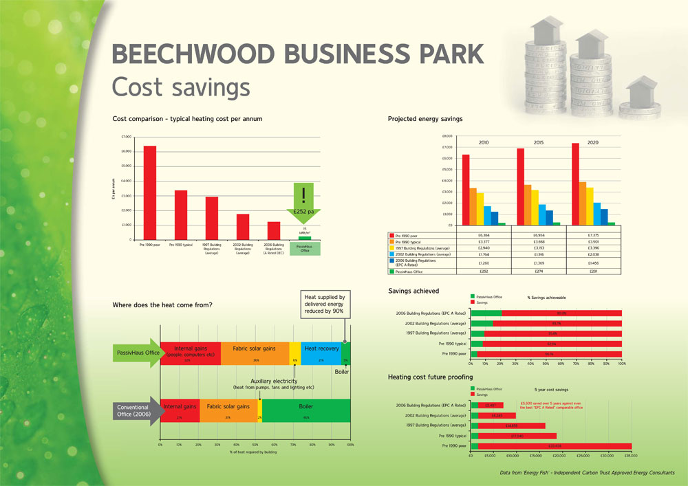 passivhaus cost savings